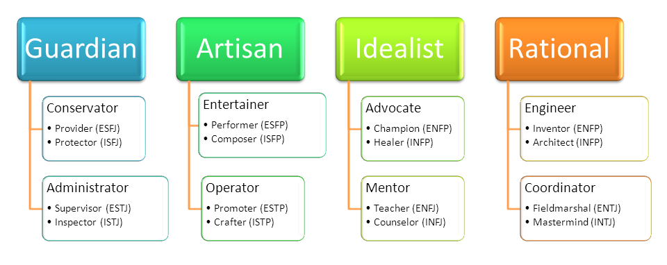 guardian personality according to keirsey Each personality type has its own potential strengths as well as areas that offer opportunities for according to keirsey guardian temperament protector.