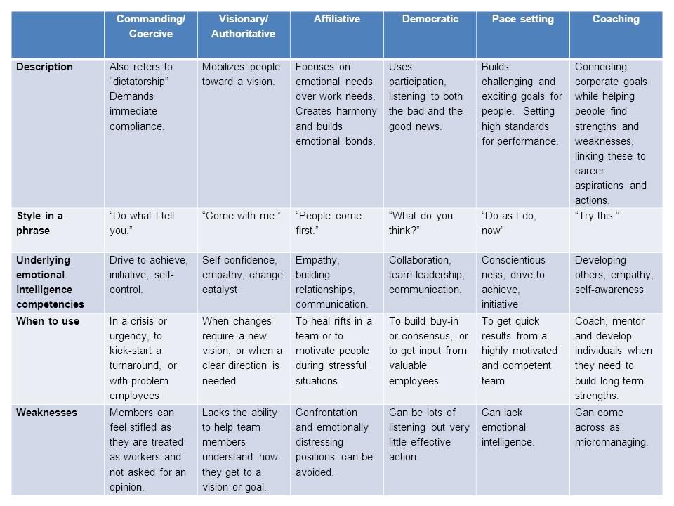 Leadership-Styles